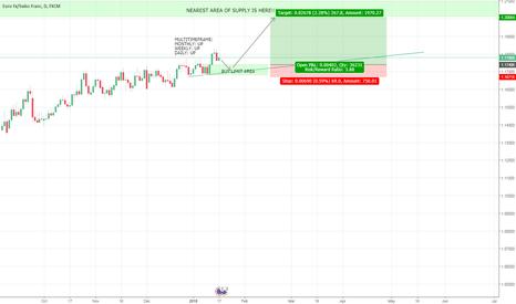 EURCHF: EURCHF Buy limit setup