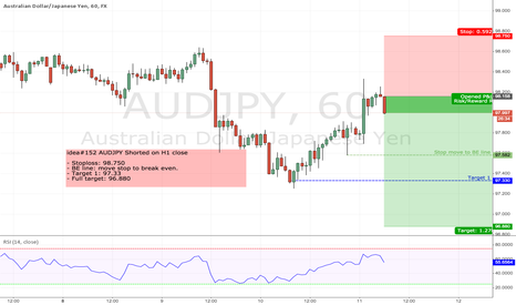 AUDJPY: idea#152 AUDJPY Shorted on H1 close