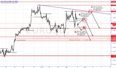 EURUSD: Short EURUSD Trading Ideas