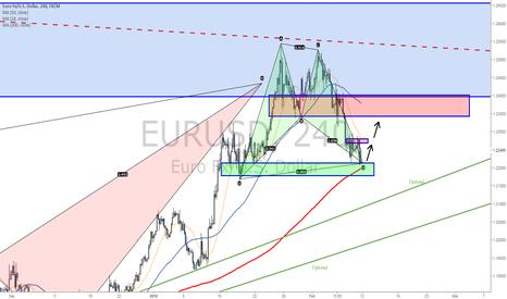 EURUSD: Short term bullish scenario for EUR