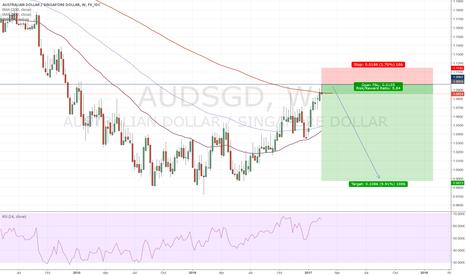 AUDSGD: AUDSGD short on weekly chart