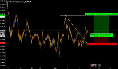 AUDCHF: Buy Limit