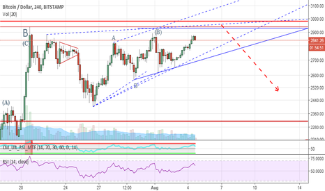 BTCUSD: BTCUSD - The FOMO is so thick, a chainsaw is required to cut it.