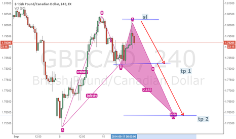 GBPCAD: emerging partern