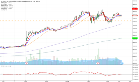 H: H - Double top formation short from $76.87 to $$66 & $80 Aug Put