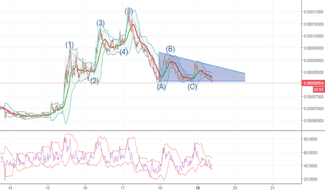 APPCBTC: Descending triangle... not the sign I was looking for