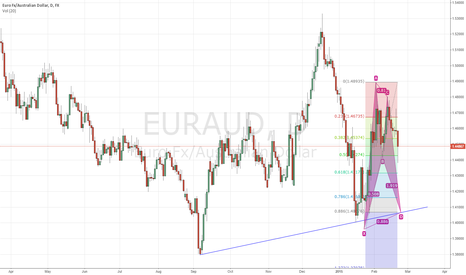 EURAUD: EURAUD bullish bat potentially completing at trendline support