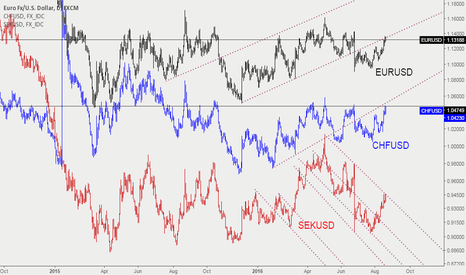 EURUSD: EURUSD SHORT CORELATION WITH CHFUSD AND SEKUSD