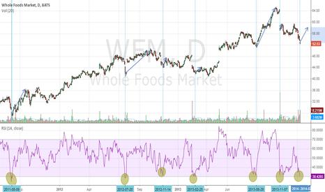WFM: WFM RSI Looking Interesting