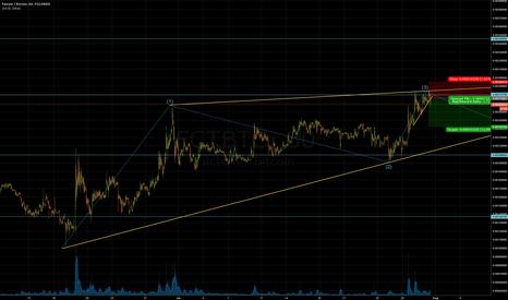 FCTBTC: FCT bouncing of trendline