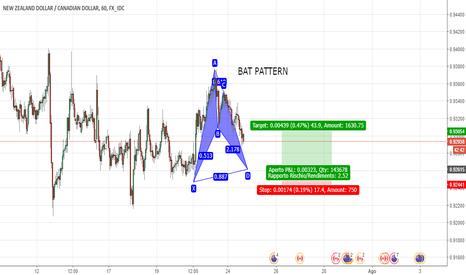 NZDCAD: Vedremo completamento di questo Pattern?