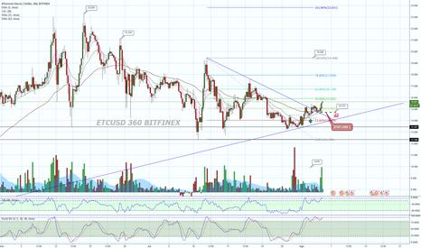 ETCUSD: ETCUSD  6 horas Bitfinex