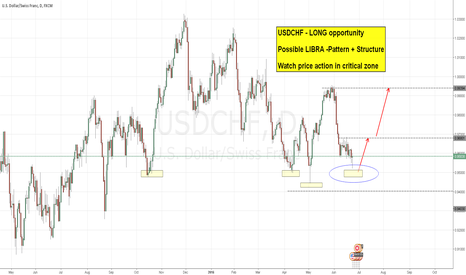 USDCHF: Possible Long opportunity USDCHF
