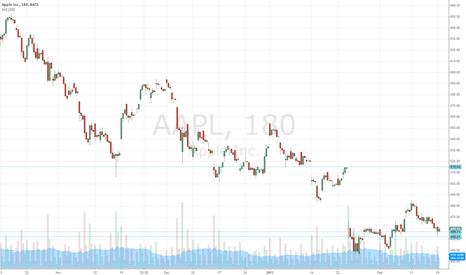 AAPL: AAPL Long at 456 for gap fill