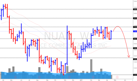 NUAN: Nuance Communications (Weekly 23/4/17) *17.40 is tough