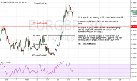 EURGBP: I am shorting to 86.28 with a stop at 86.89.