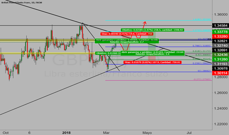 GBPCHF: GBPCHF POSIBLES MOVIMIENTOS