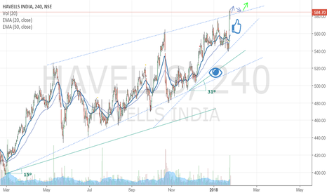 HAVELLS: Long breakout confirmation or pull back.. details in chart