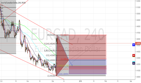 EURCAD: EUR/CAD by my analysis.