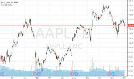 AAPL: research