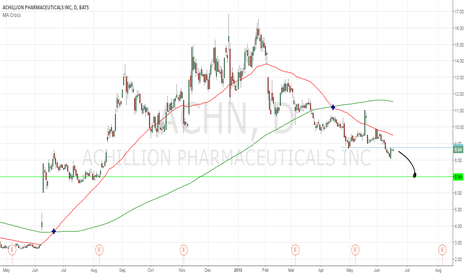 ACHN: Reverse cup and handle