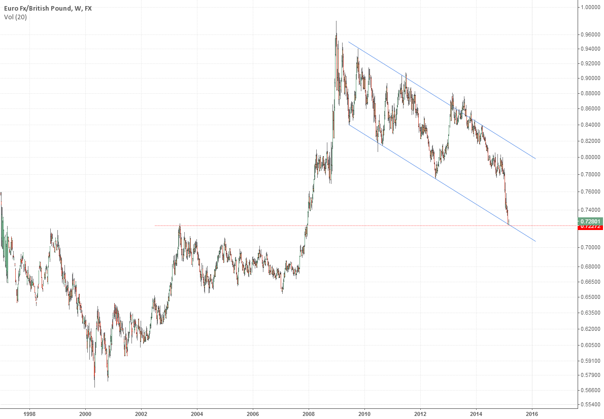 EURGBP - Trade - Buy 20% 0.7250 stop 0.7040