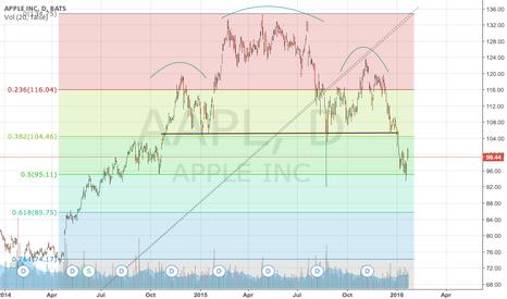 AAPL: $AAPL short till fib 61.8%
