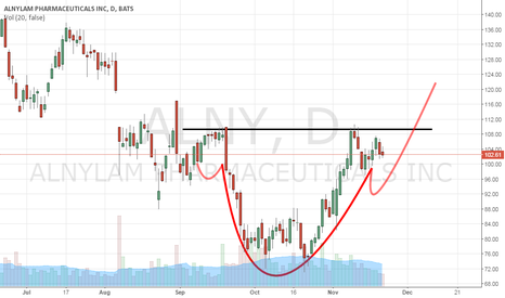 ALNY: ALNY possible going to bull