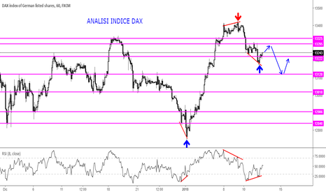 GER30: Indice DAX Price Action