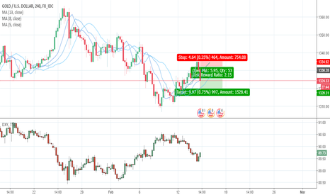 XAUUSD: Gold Looking For Strong Sell