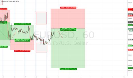 EURUSD: EUR/USD forecast 30-3 December 2015