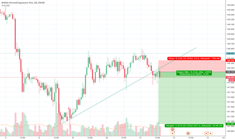 GBPJPY: Sell GBPJPY