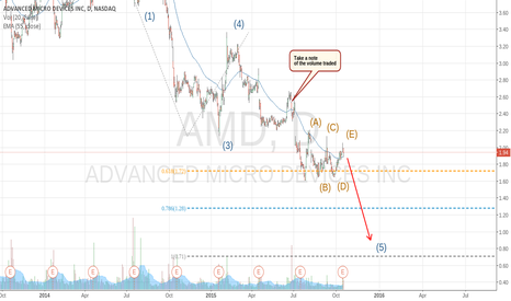 AMD: AMD consolidating ahead of possible decline