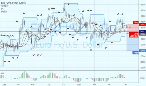EURUSD: EURUSD: дивергенция монетарных политик ЕЦБ и ФРС