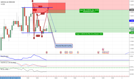 GBPUSD: Potential Bearish Gartley