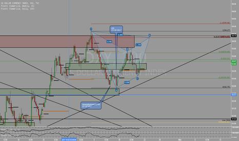 DXY: Kemungkinan terjadinya Gartley pattern pada Dollar