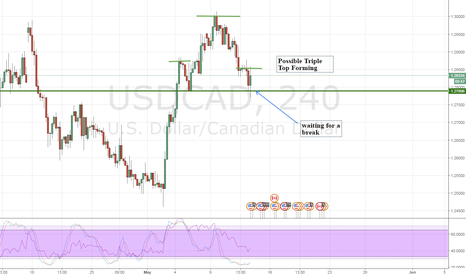USDCAD: USDCAD Possible Triple Top forming