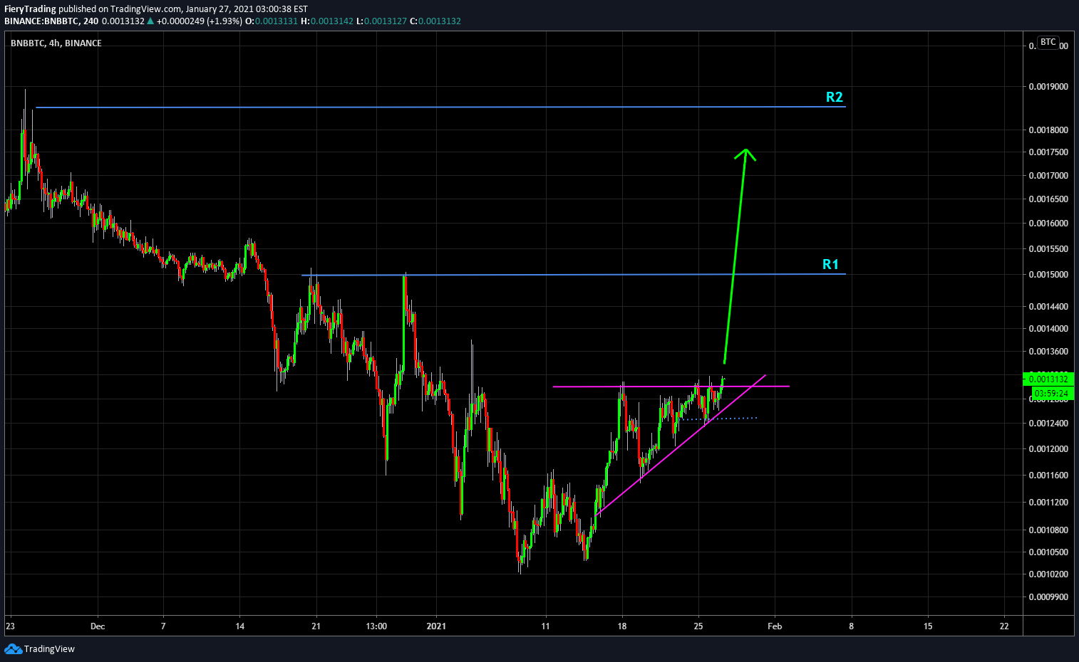 Bitcoin Eur Xbt usd tradingview