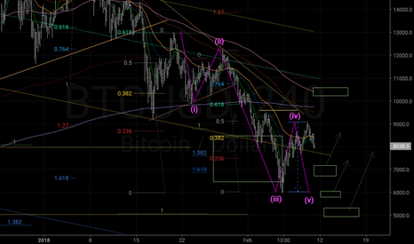 BTCUSD: Three support where the correction can end