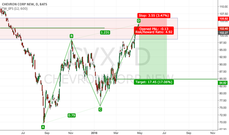 CVX: CVX looks heavy