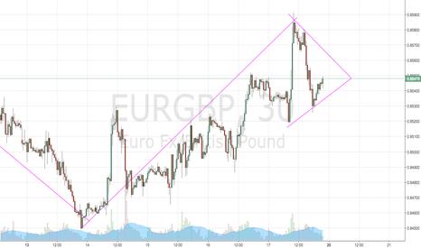 EURGBP: asymmetrical triangle