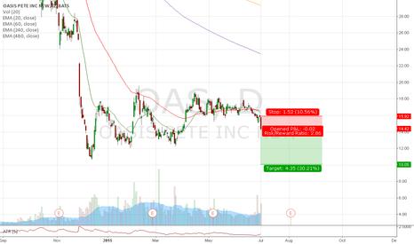 OAS: Trade #27 - Short OAS