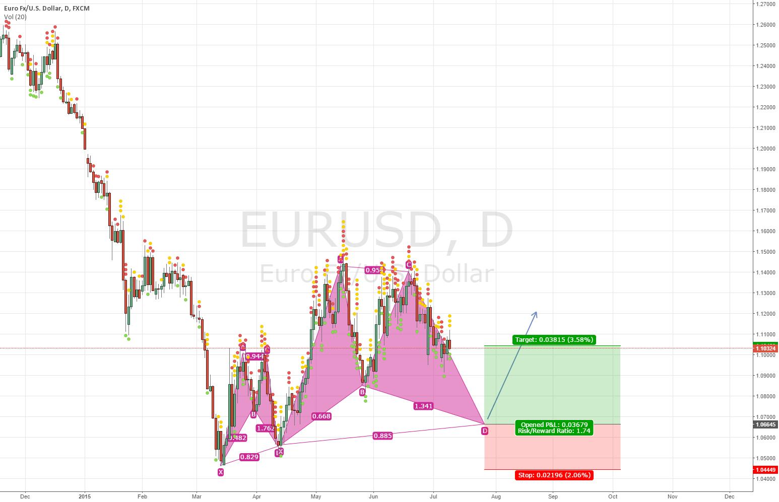 EURUSD Double Bat Pattern