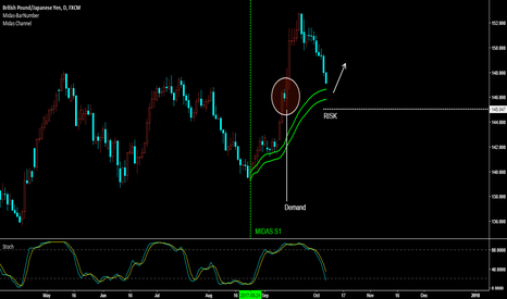 GBPJPY: GBP/JPY - Reaction Low