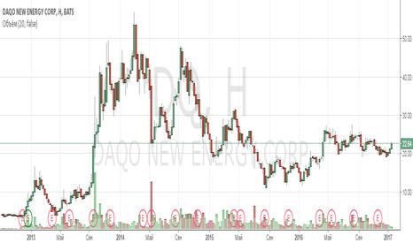 DQ:  Анализ компании Daqo New Energy Corp.