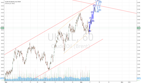UKOIL: Длиння по нефти....