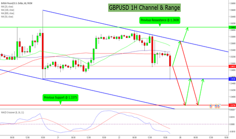 GBPUSD: GBPUSD 1H Channel & Range Trades