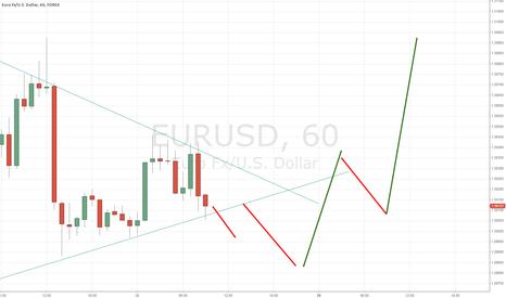 EURUSD: Reload of Euro H1