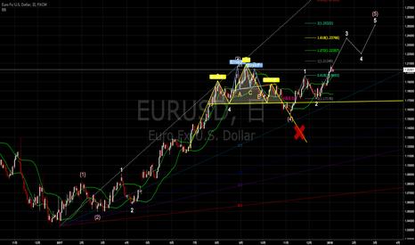 EURUSD: ユーロドルアップデート 短期的に押し目なしの上昇開始となる可能性 [2018-01-04 木 17:31]