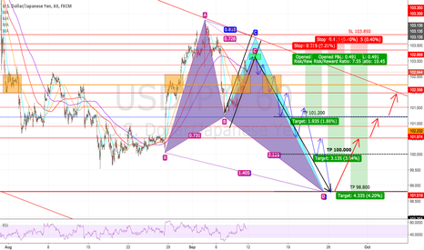 USDJPY: Maybe butterfly pattern